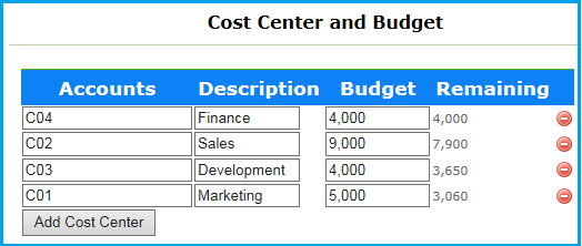 3cost-center-budget